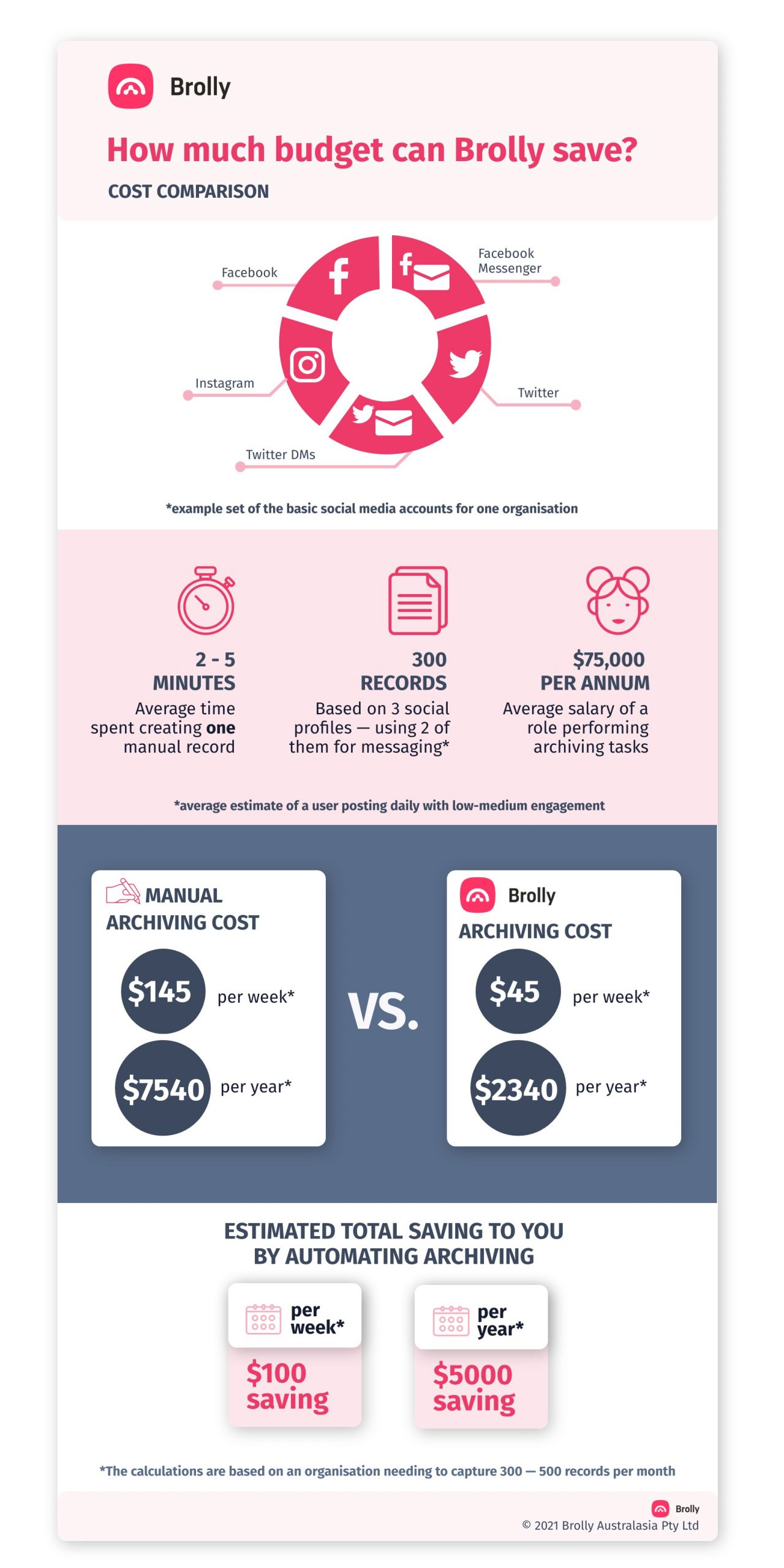 social media archiving infographic showing Brolly can save $5000 per year for even a basic set of social media accounts